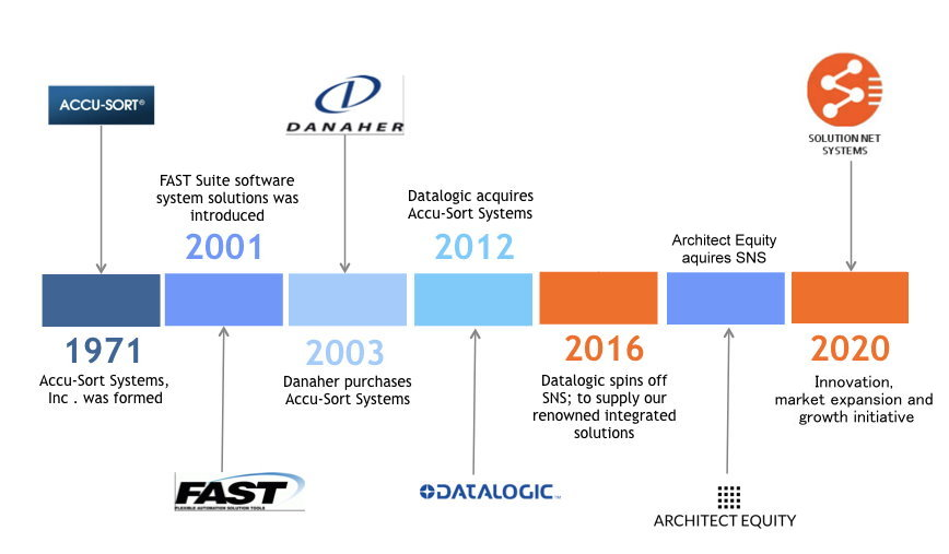 Solution Net Systems Timeline